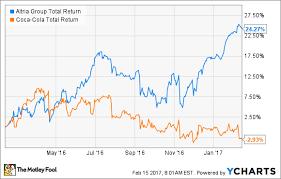Coca Cola Stock History Chart Better Buy Altria Group Inc Vs Coca Cola The Motley Fool