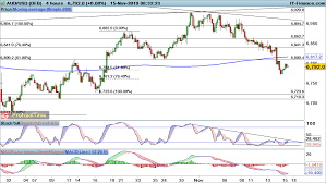 Eur Usd Gbp Usd And Aud Usd Begin To Rise Levels To