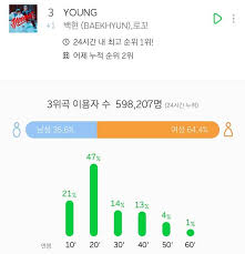 Melon Music Chart Sm Stations Song Exceeds Expectations With Young Broke