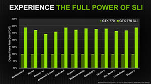 Nvidia Announces Geforce Gtx 770 Graphics Cards Roundup