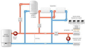 y plan system boiler wiring diagram wiring diagram y plan wiring diagram pump overrun diagrams
