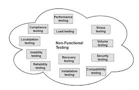 Testing Types Non Functional Type Of Testing Strategies