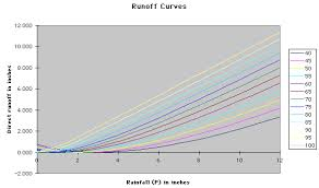 Curve Number Chart Rain Gardens Background