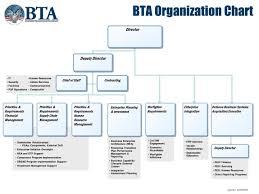 Disa Cio Org Chart Bta Briefing Business Enterprise Architecture Bea Overview