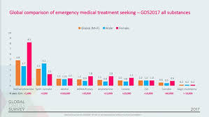 Level Of Drugs Chart Scientists Rank 9 Recreational Drugs From Safest To Most