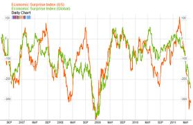 Citi Economic Surprise Index Chart Citigroup Economic Surprise Index Tradersnarrative