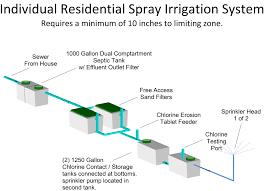 septic sprinkler head. Exellent Sprinkler Spray System Throughout Septic Sprinkler Head