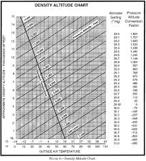 Density Altitude Computation Chart Private Pilot Lesson 9 Aircraft Performance Ascent