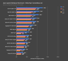 Amd Graphics Card Comparison Chart Apex Legends Video Card Benchmark Best Gpus At 1080p
