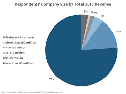 sales for small business small business websites in 2016 a survey clutch co