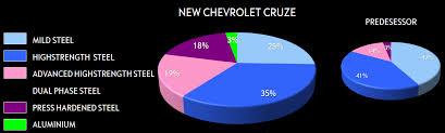 Chevy Cruze Comparison Chart Chevy Cruze Worldautosteel