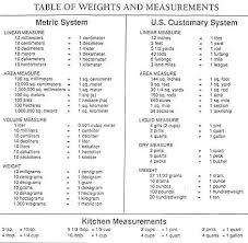 Experienced Bushel Weight Conversion Chart 2019