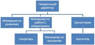 Отчет по практике Отчет по практике в ООО Связной Сибирь Рис 1 Структура ОАО Связной