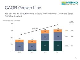 Add Cagr Line To Excel Chart Mekko Graphics Webinar New Features V7 5