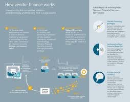 Equipment And Technology Finance Financing Siemens