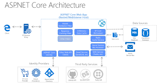 Web Applications Architectures Common Web Application Architectures Microsoft Docs