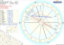 I Made Macs Birth Chart Using The Birth Time His Mother