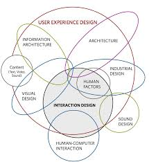 Interaction Design Process In Hci 10 Steps To Interaction Design Ixd Interactive Design