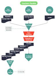 Voucher Payable Flowchart Process Flow Chart Process Flow