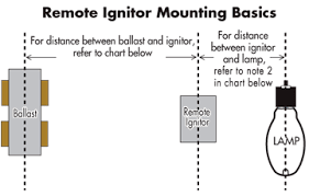 venture lighting ballast technical section remote mounting as the wire length increases remote mounting is possible by replacing the standard ignitor the remote superimposed ignitor per the table below
