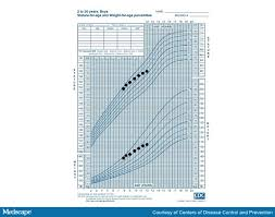 Charting Bowel Sounds A Boy With Frequent Diarrhea Ibs Or Ibd