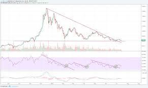 Btc Usd Chart Bitfinex 15 7 Btc Usd For Bitfinex Btcusd By Carelkersna Tradingview