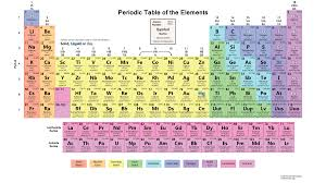 Element Chart With Names In What Order Are The Elements Of The Periodic Table