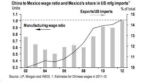 Chinese Wage Inflation Chart Everything You Need To Know About The Economy In 2012 In 34