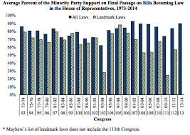 Bills Passed By Congress Per Year Congress May Be More Bipartisan Than You Think Legbranch