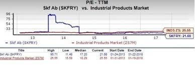 Is Skf Ab Skfry A Great Stock For Value Investors Nasdaq