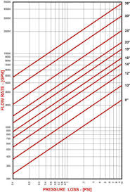 Pressure Drop Chart Pressure Drop Curves For Temporary Strainers