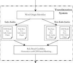 Word Origin System Architecture With Word Origin Identification Module
