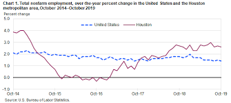 Houston Area Employment October 2019 Southwest