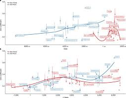 Agricultural Revolution Chart Can Inequality Be Blamed On The Agricultural Revolution