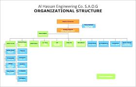 Organization Chart For Engineering Company Sample Yakult Co