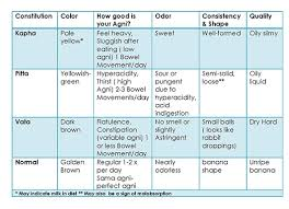 Stool Odor Chart Blog Archives Pura Vida
