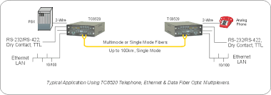 fiber modem telephone data ethernet multiplexer tc8520 the tc8520 telephone ethernet data fiber multiplexer multiplexes various combinations of 2 wire analog pots or 2 4 wire 600 ohm analog