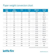 Paper Weight Conversion Chart Paper Explained Weight Type Coating More Paper Weight