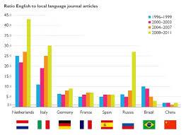 English To Brazilian The Language Of Future Scientific Communication Research