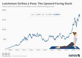 Lululemon Stock Chart Chart Lululemon Strikes A Pose The Upward Facing Stock