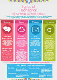 flyer translated in portuguese types of translation infographic buying translation services