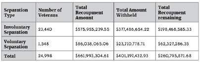 Texas Army National Guard Pay Chart 55 Unfolded Army National Guard Pay Chart 2010 Enlisted