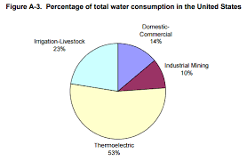 Epa Chart Of Total Water Consumption By Application In