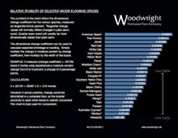 Wood Stability Chart Winter Woods Woodwright Hardwood Floor Company