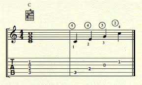 Guitar Notation Basics Berklee Online Take Note