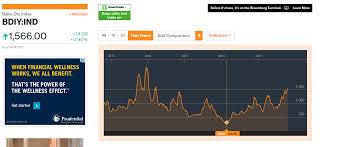 Baltic Dry Index Chart Yahoo Dry Bulk Shippers And The Bdi Seeking Alpha
