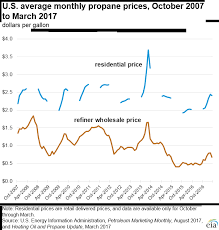 Prices For Hydrocarbon Gas Liquids Energy Explained Your