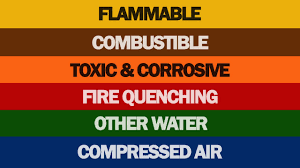 Copper Pipe Color Code Chart Ansi Asme Pipe Marking Color Code