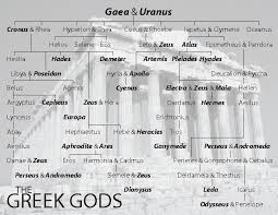 Comparison Of Norse Gods To Greek Gods Custom Paper Example