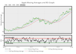 Apple Moving Averages And Rsi Graph Scatter Chart Made By